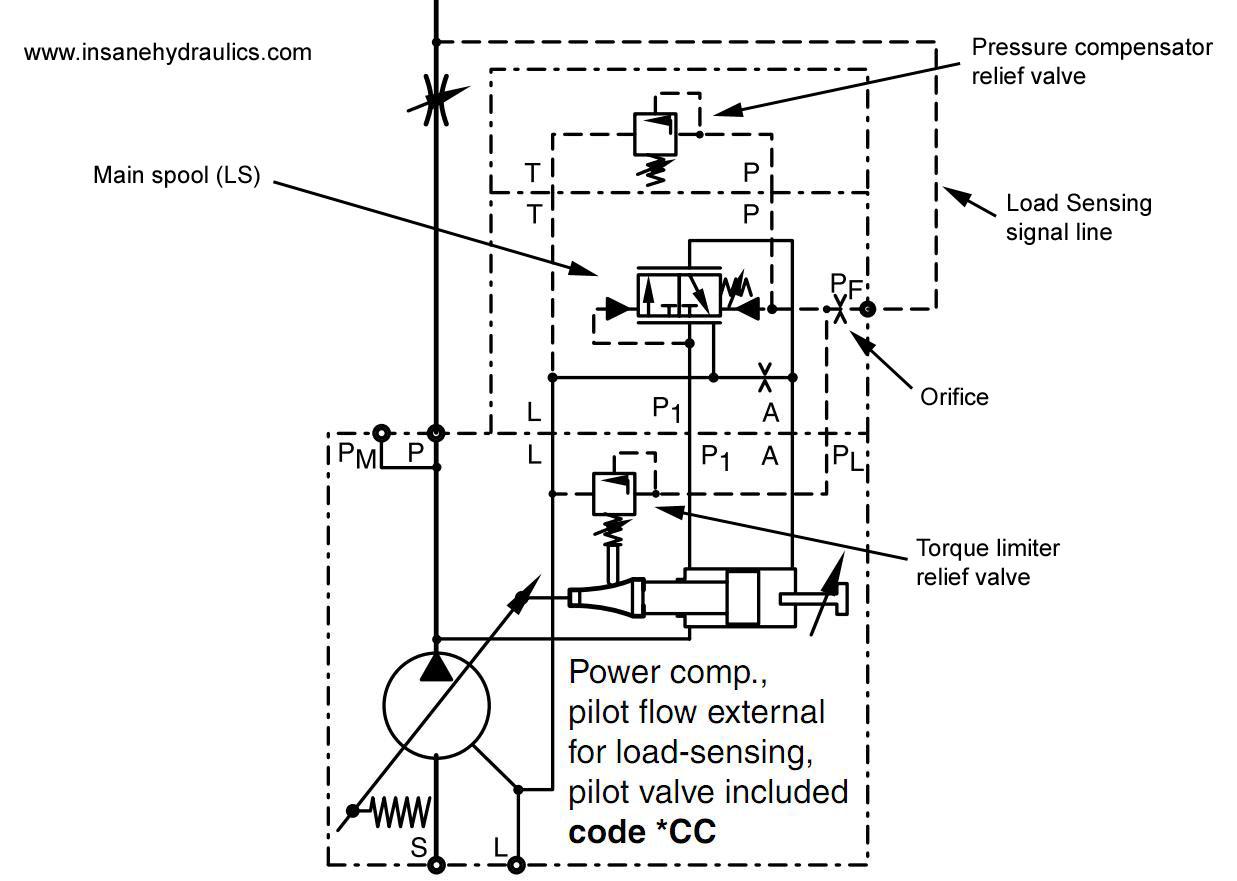 Load sensing hydraulics pdf download