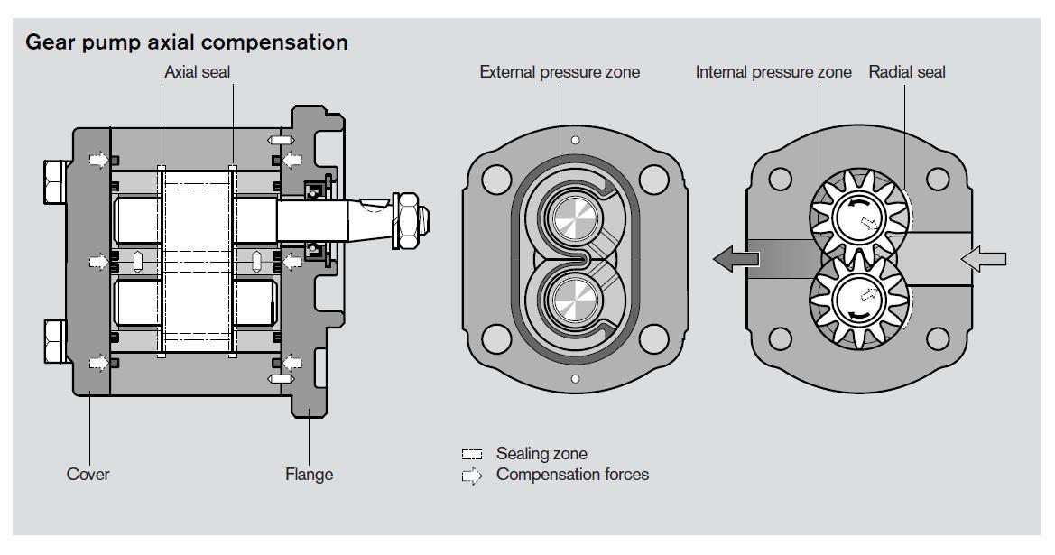 Hydraulic Pump diagram Manual